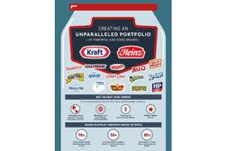 Kraft Heinz merger