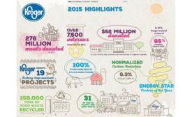 Kroger sustainability infographic