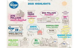 Kroger sustainability infographic