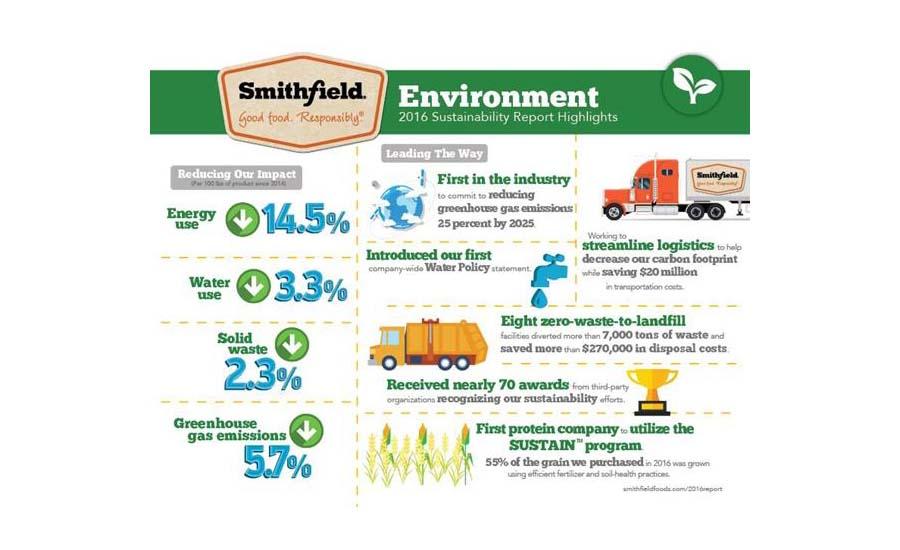 a company analysis of smithfield foods