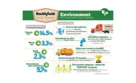 Smithfield sustainability report