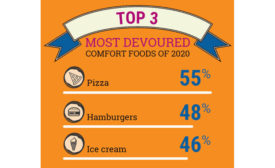 Comfort Food Pizza Burgers Ice Cream COVID-19 Coronavirus Pandemic Statistics