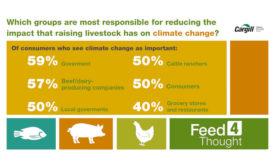 Climate Change Agriculture Livestock Cargill Survey