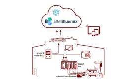 Opto22 IBM IoT