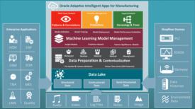 Oracle Adaptive Intelligent Applications for Manufacturing