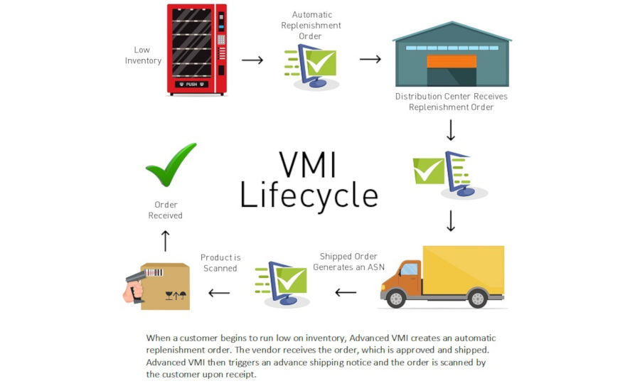 Vmi Calendar 2022.Vendor Managed Inventory Solution Offers Distributors Complete Visibility Into Suppliers Inventory 2019 05 24 Refrigerated Frozen Foods