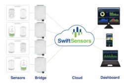 Swift Sensors User-defined dashboard