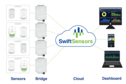 Swift Sensors User-defined dashboard