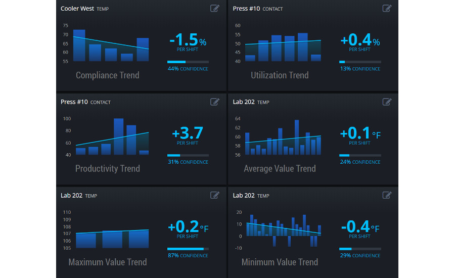 Predictive maintenance tools for manufacturing analytics