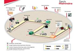 Tech Mihandra supply chain
