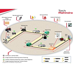 Tech Mihandra supply chain