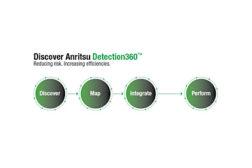 Anritsu Detection 360