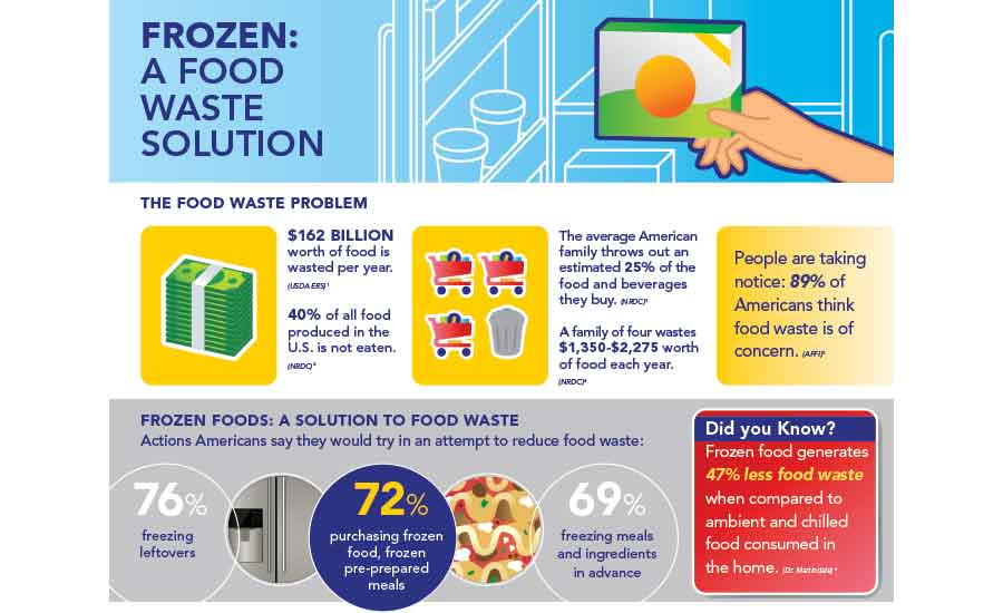 Frozen Food: A waste Solution