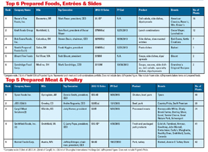 rise_of_refrigeratedfoods_chart_2